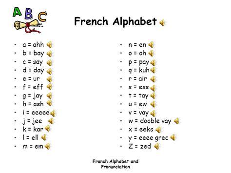 Letter Z Pronunciation alphabet pronunciation ppt