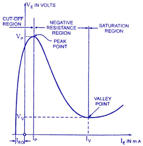 pn junction diode characteristics viva questions viva voce of pn junction diode 28 images electronic devices and circuits lab viva questions