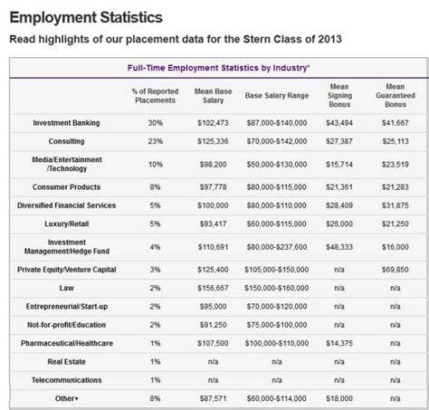 Howard Mba Hiring Stats by Nyu Mba Average Salary 2018 2019 Studychacha