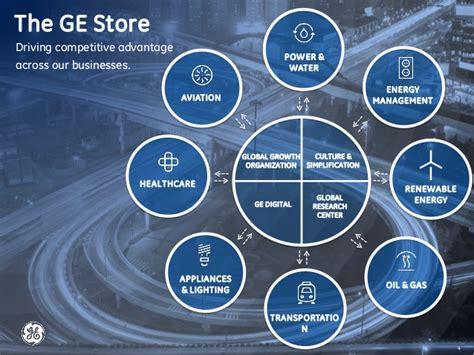 kissenbezã ge shop ge s grid solutions media presentation