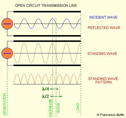 standing wave pattern transmission line transmission lines standing wave diagrams