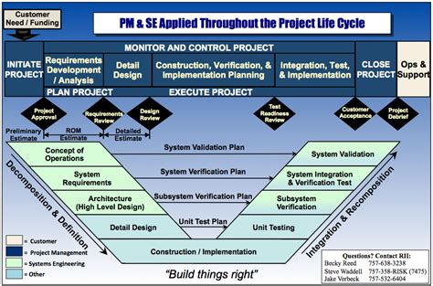 project integration management plan template integrated project management anuvrat info