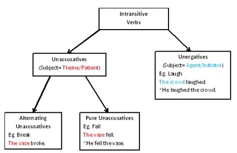 verb pattern wiki the gallery for gt intransitive