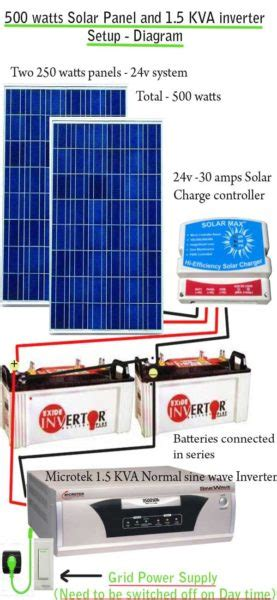 how to setup solar power at home how to install solar panels inverter for home step by step guide