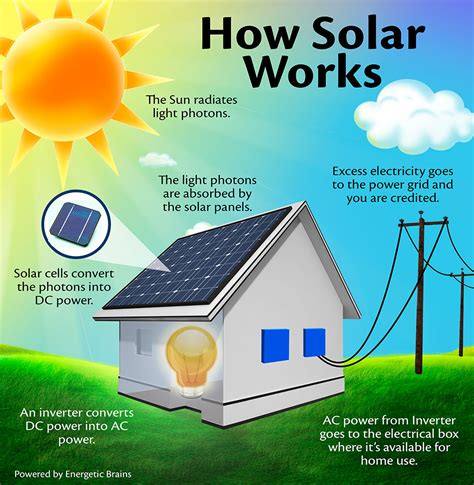 how solar panels image gallery how solar energy works