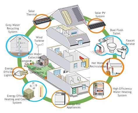 energy efficient house design clean technologies for cooling and heating your home