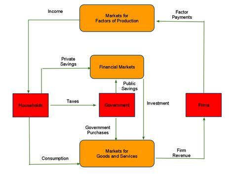 circular economic flow diagram circular flow of income diagram closed economy images