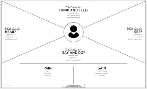 empathy map template word the guide to empathy maps creating 10 minute user persona