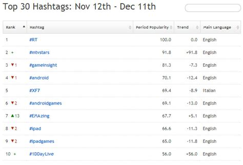 best 100 hashtags for instagram november 2013 hashtagify me esplora gli hashtag popolari e le