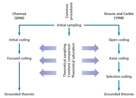 theoretical dissertation methodology theoretical sling