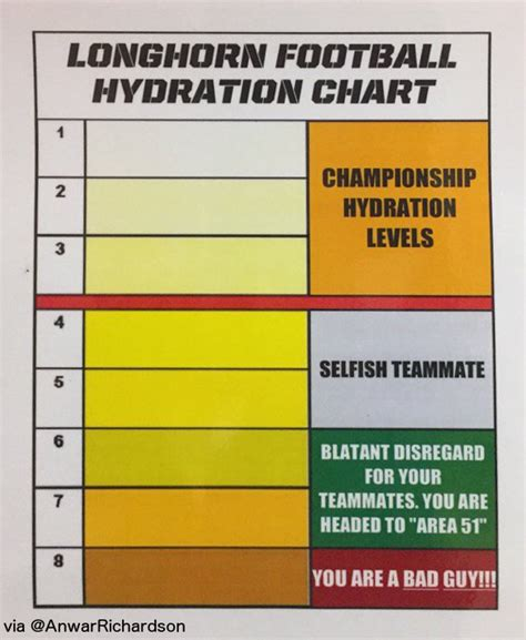 hydration chart six steps to like a chion today burnt orange