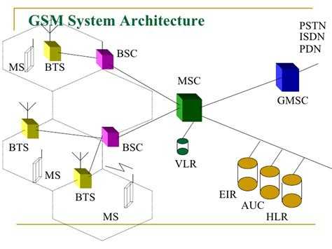 tutorialspoint gsm architecture of the gsm network homeworktidy x fc2 com