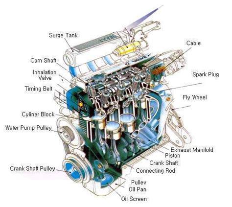 car engine components car free engine image for user car engine parts electrical blog