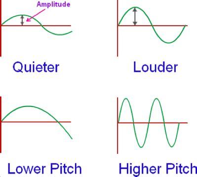 sound wave diagram sound wave diagram frequency www pixshark images