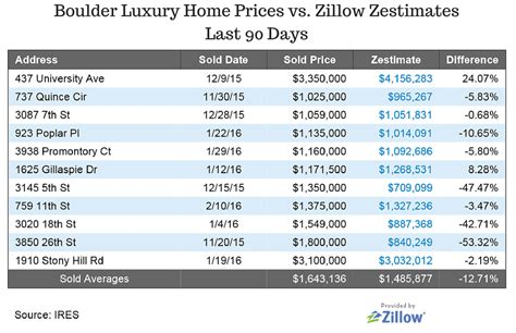 boulder luxury homes sales compared to zillow zestimates