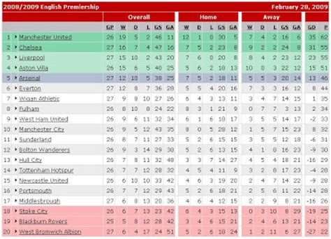 epl table division 3 epl table football premier league standing teams