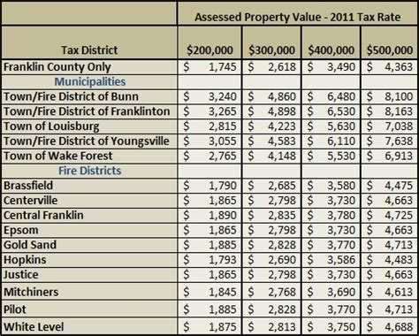 Franklin County Nc Property Records Franklin County Property Tax Rates New Homes Franklin County Nc