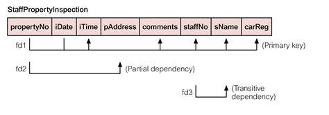 dependency diagram in dbms database normalization dependencies stack overflow