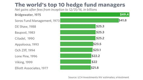 Hedge Fund Mba Starting Salary by Look Who Is Crashing The List Of The World S Greatest