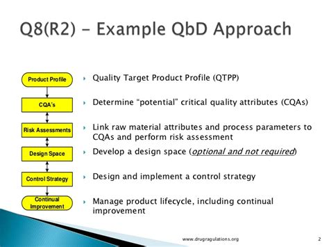 design qualities definition quality by design quality target product profile