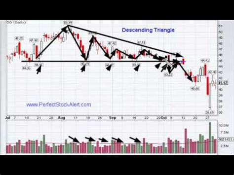 triangle pattern stock chart hqdefault jpg