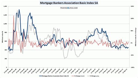 Mba Mortgage Rss Feeds by Mba Mortgage Applications Up 4 0 Tainted Alpha
