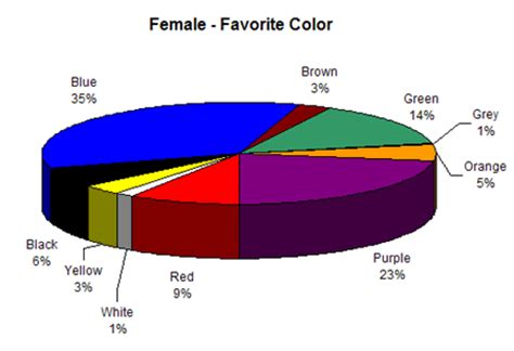 favorite color color symbolism how favorite colors differ in gender and
