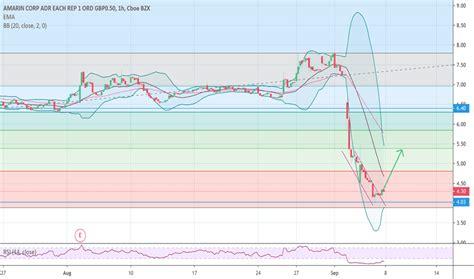 AMRN Stock 2015