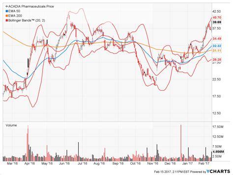 Acad Stock Prediction