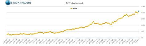 Aet Stock