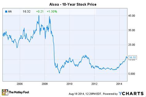 Alcoa Stock Quote