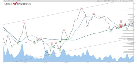 BMO Stock Price Today