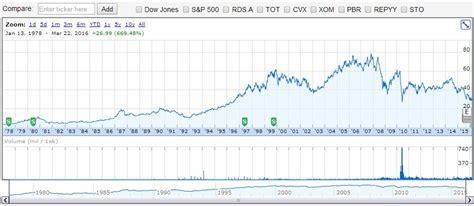 BP Stock History Chart