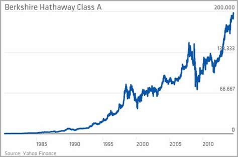 Berkshire Hathaway Stock