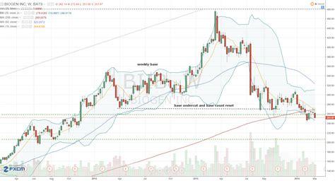 Biib Stock