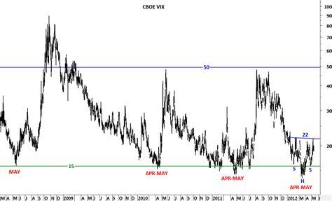 CBOE Volatility Index Symbol