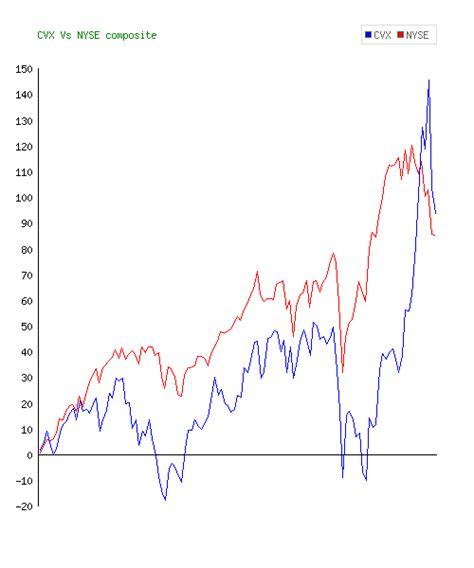 CVX Stock 10 Years
