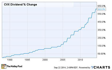 CVX Stock Dividend