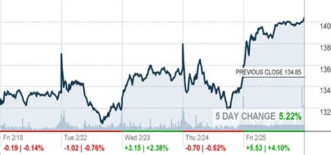 CVX Stock Today