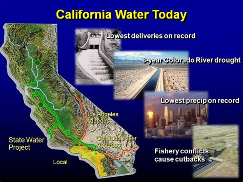 California Water Supply