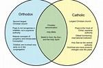 Catholic and Orthodox Comparison