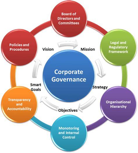 Corporate Governance Framework Diagram