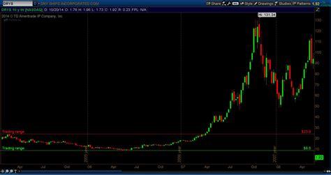 Drys Stock Chart