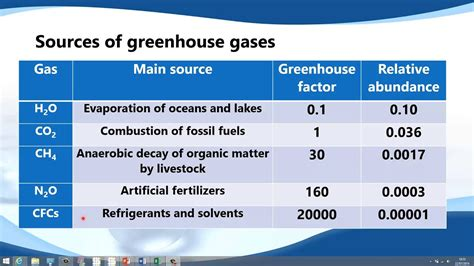 Greenhouse Gas List