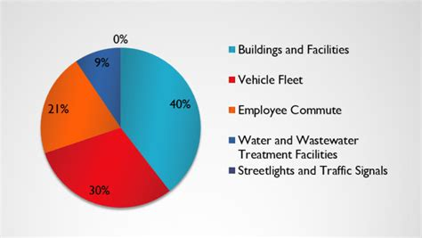 Greenhouse Gases List
