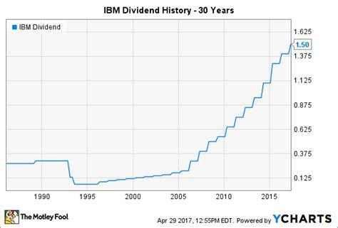 IBM Stock Split History Chart