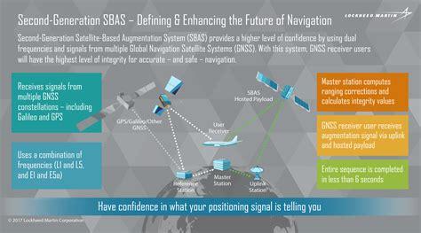 Lockheed Martin Data