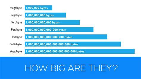 Petabyte Gigabyte Chart
