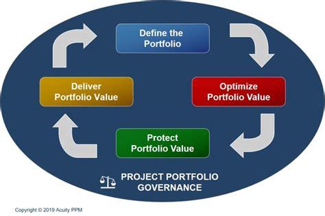 Portfolio Governance