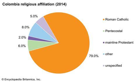 Religion of Columbia
